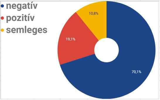 magyarok-grafikon